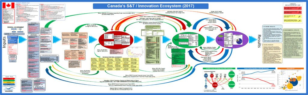 2017 Science And Technology Innovation Ecosystem Map