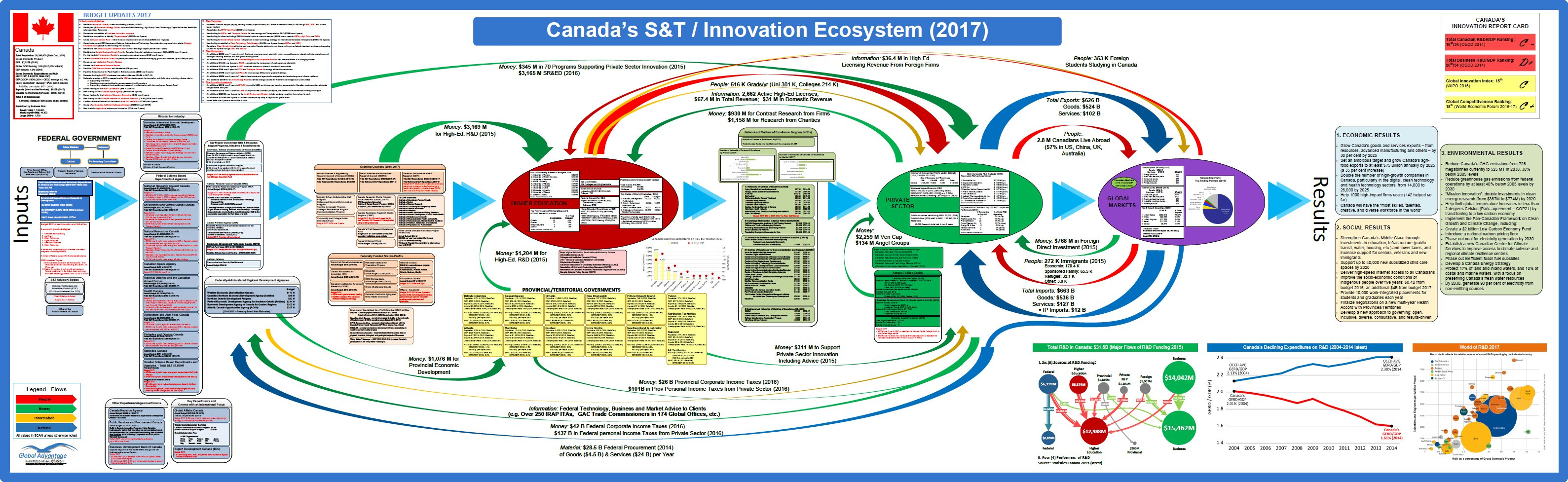 Canada's Federal S&T/Innovation Ecosystem