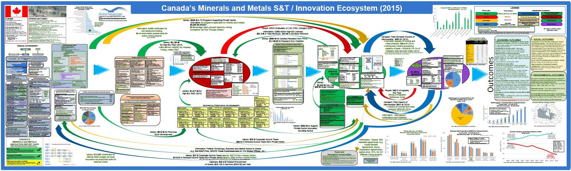 Minerals and Metals Sector