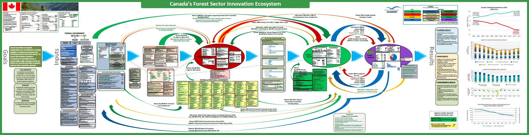 Forest Sector