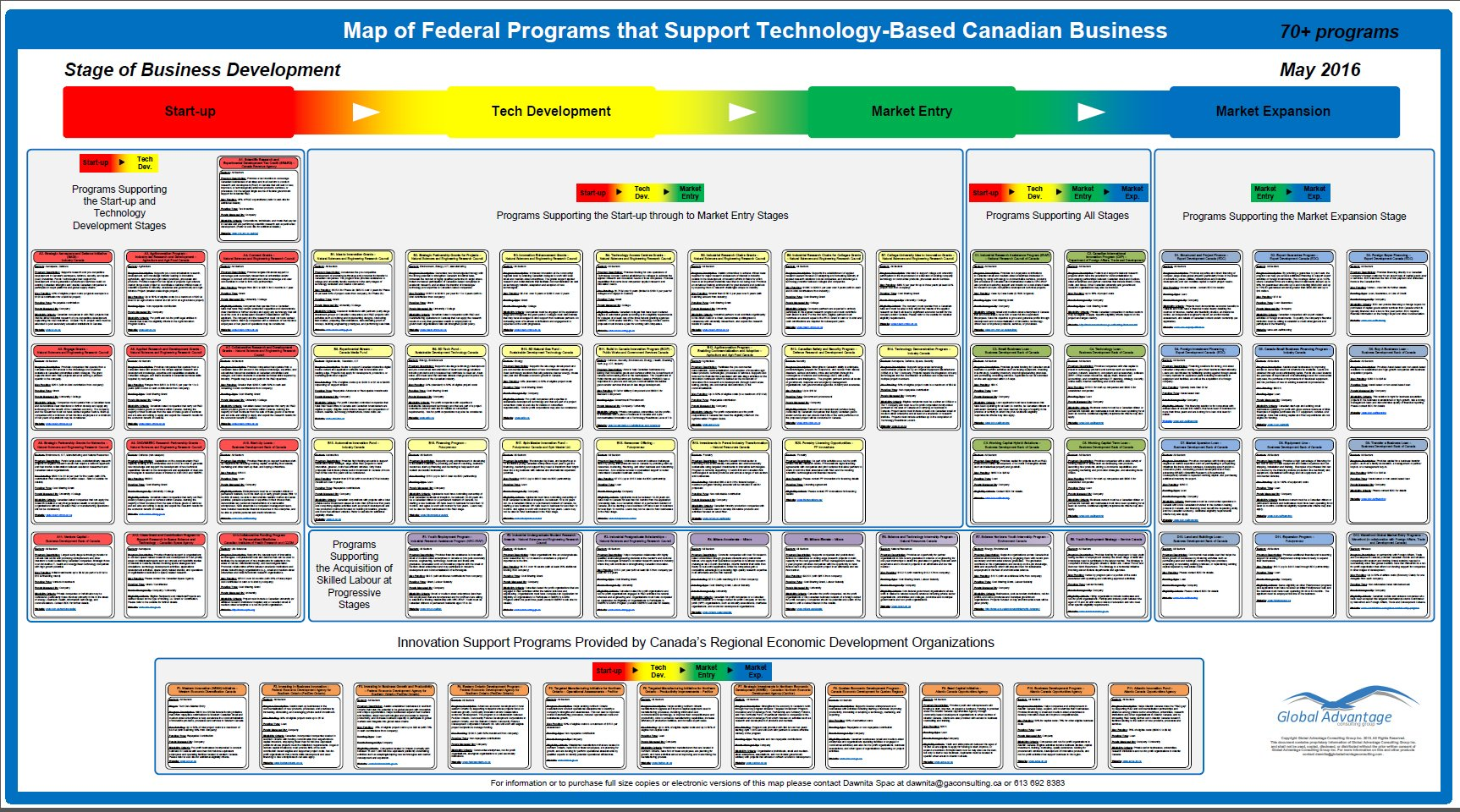 Federal Programs Periodic Table
