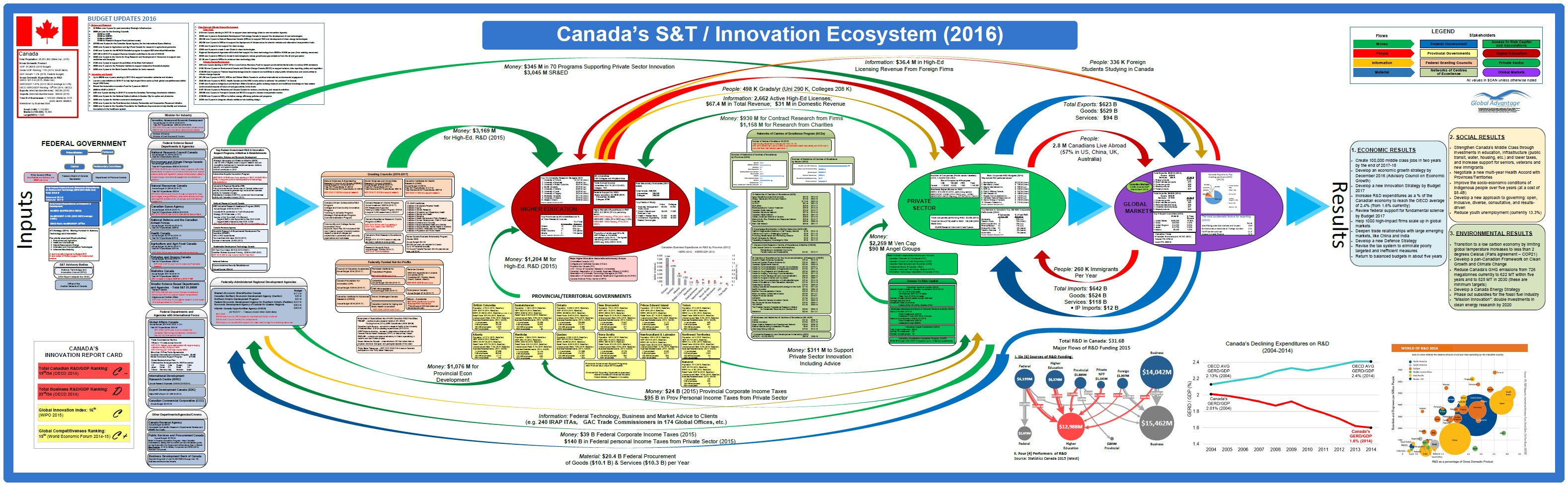 most important innovation to canada Innovation is important at all stages of development specifically, the creation and diffusion of technologies are important for economic growth and welfare across all economies different types of innovation play a role at various stages (eg in earlier stages, incremental innovation is often associated with the adoption of foreign technology.