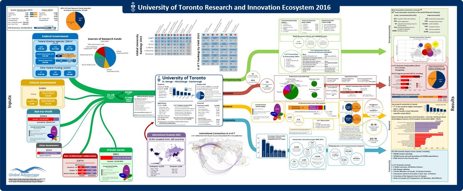 University of Toronto Map 2016