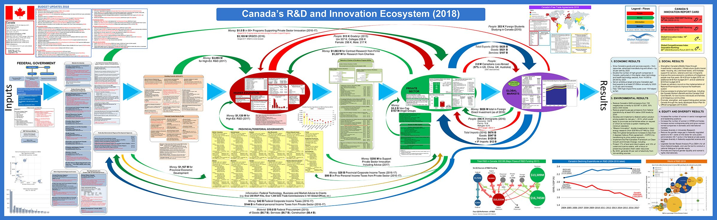 2018 Canada Innovation Ecosystem Map