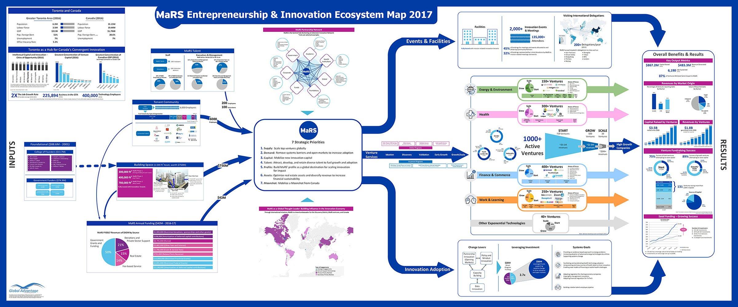 MaRS Innovation Ecosystem Map