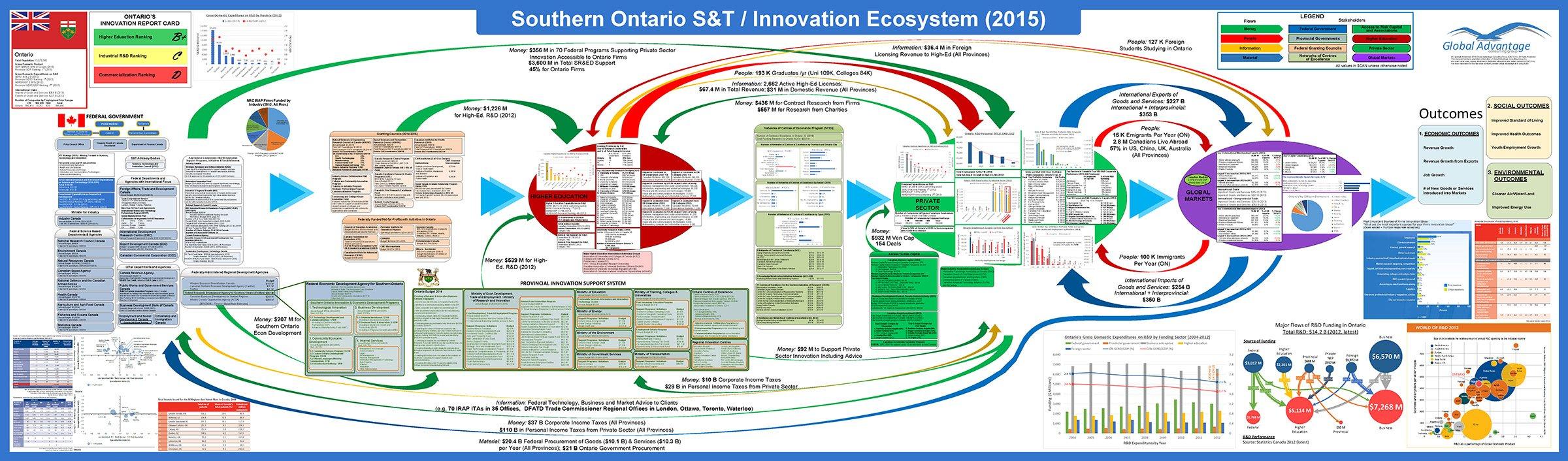 Southen Ontario 2015
