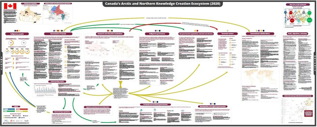 Canada northern knowledge creation ecosystem