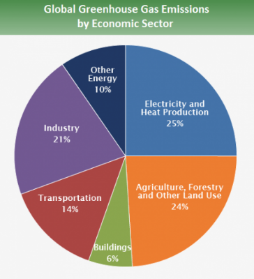 Global GHG emissions by economic sector