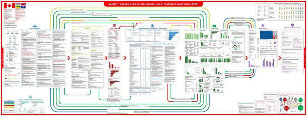 western Canada BAI ecosystem