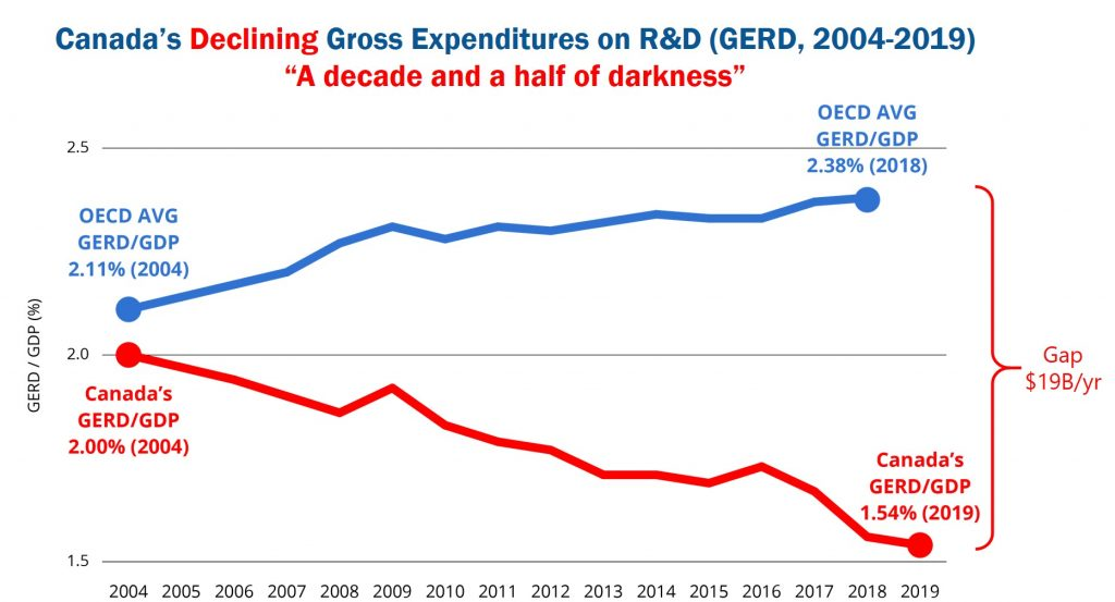 Canada's declining gross expenditures on research and development