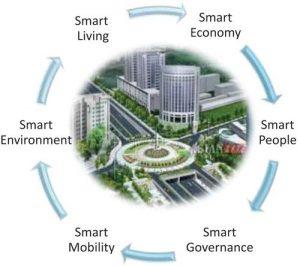 smart city characteristics