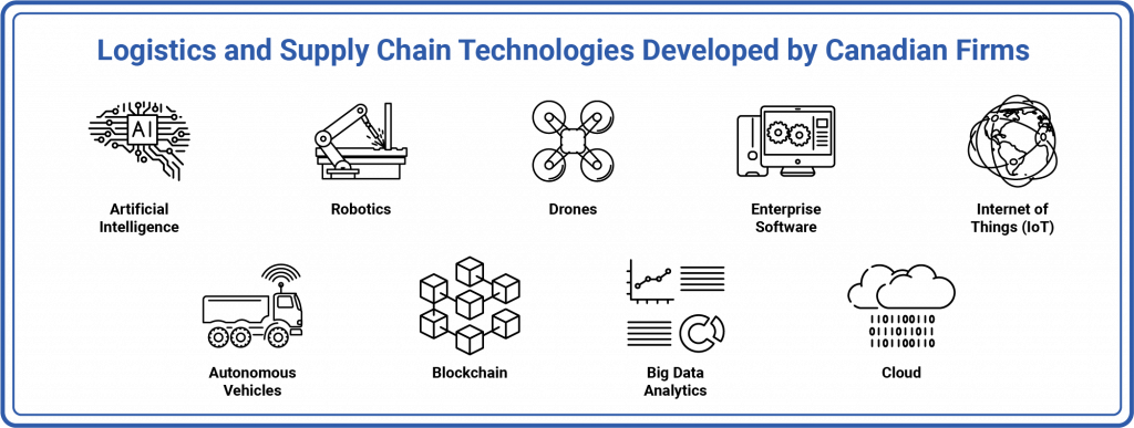 logistics supply chain technologies