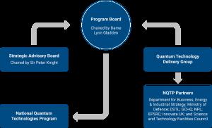 NQTP Governance Structure