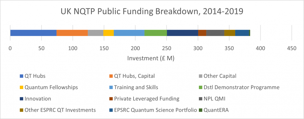 NQTP funding breakdown