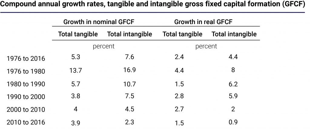 compound annual growth rates, tangible and intangible