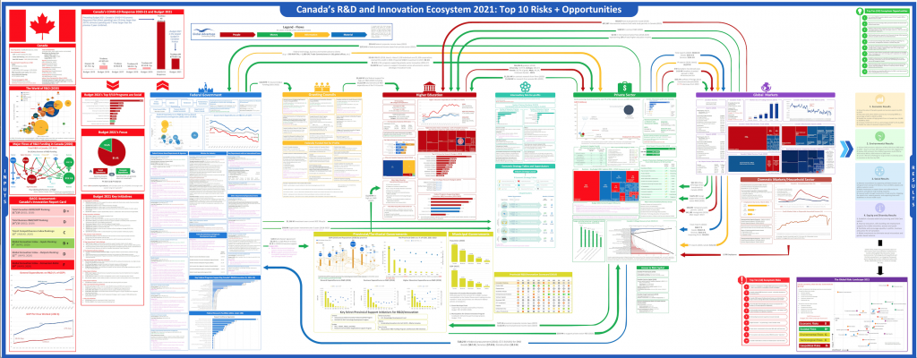 Canada's R&D Ecosystem Map
