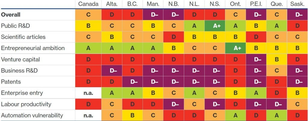 Innovation scorecard rankings