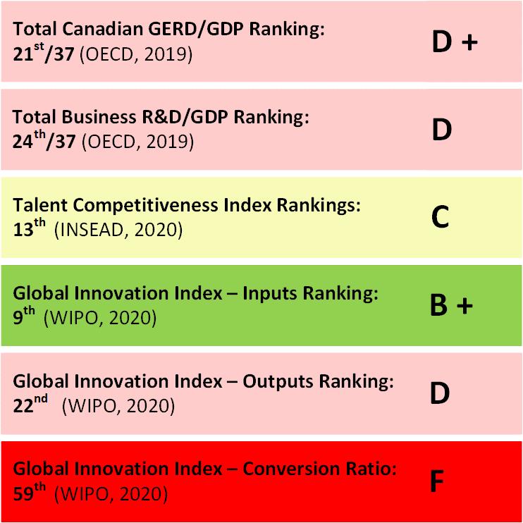 OECD ranking